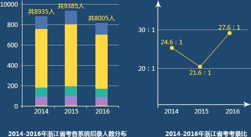 浙江省考考情分析